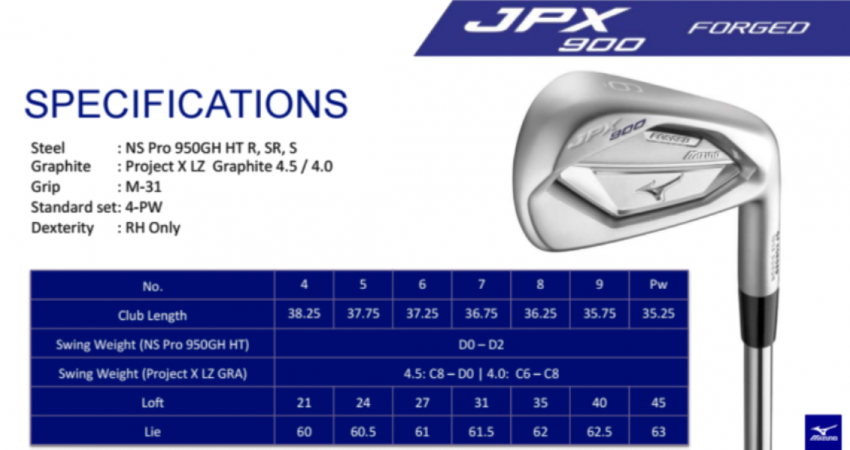 The New 2016 Mizuno JPX 900 Forged Golf Irons – With love from Japan to India